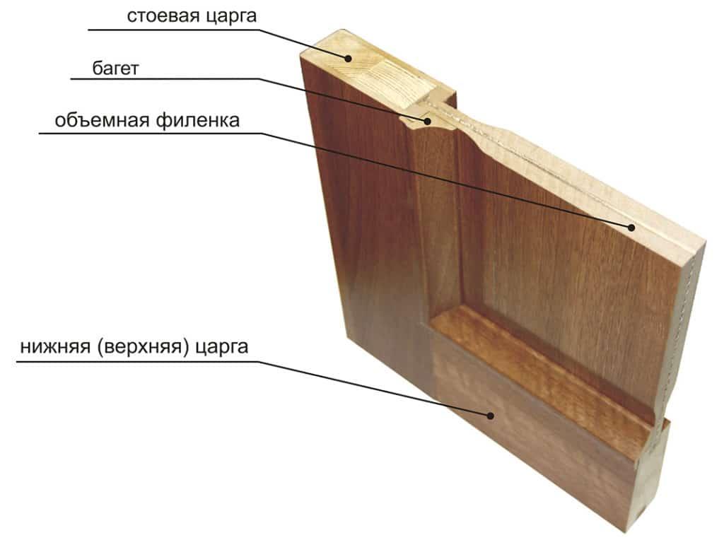 Конструкция царговых дверей