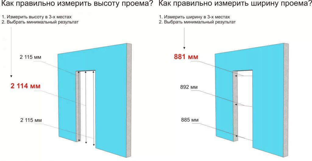 Как измерить ширину и высоту проема - схема