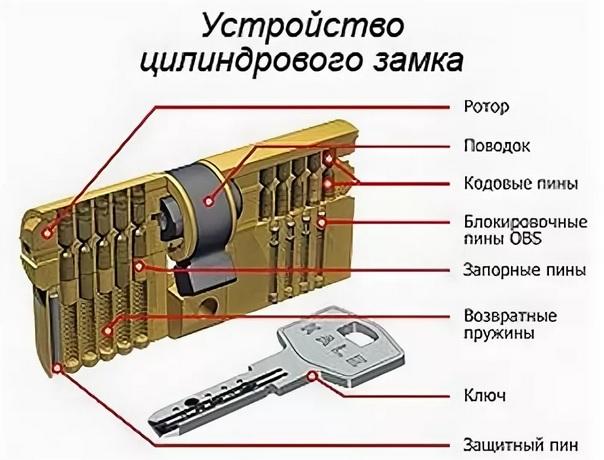 цилиндровый замок устройство